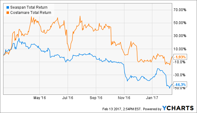 Seaspan Preferreds Thoughts On Valuation Seaspan