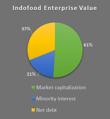 pt indofood sukses makmur tbk company analysis Official website pt indofood sukses makmur tbk  indofood and the nusantara  spice route build indonesian nationalism through the history of worldwide.