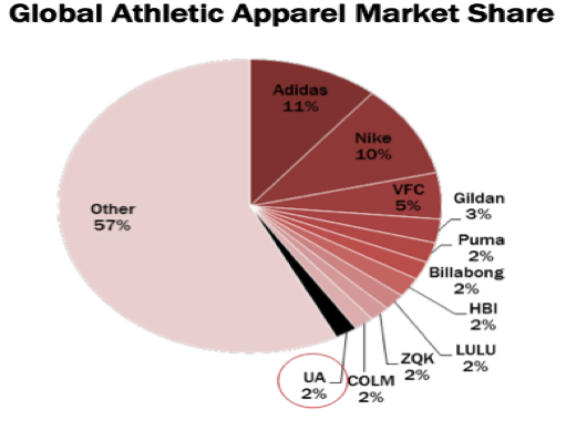 Under Armour Heading North Under Armour Inc Nyse Uaa