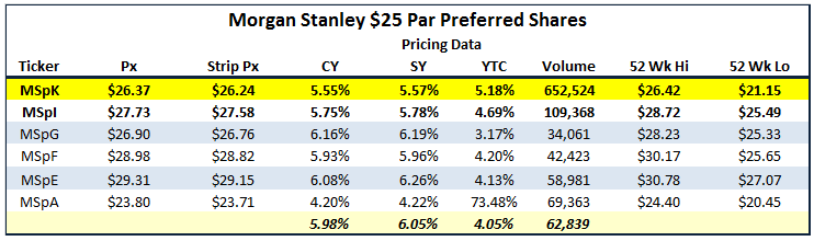 Morgan Stanley Preferred Stock Update And Thoughts