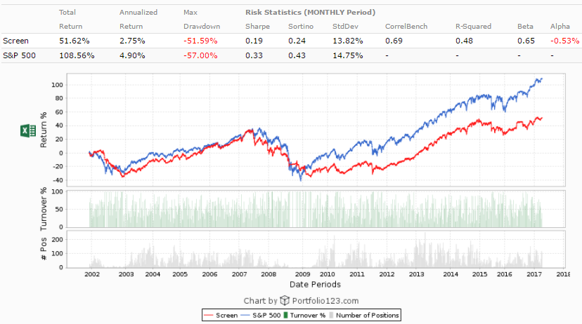 52 week high trading strategy