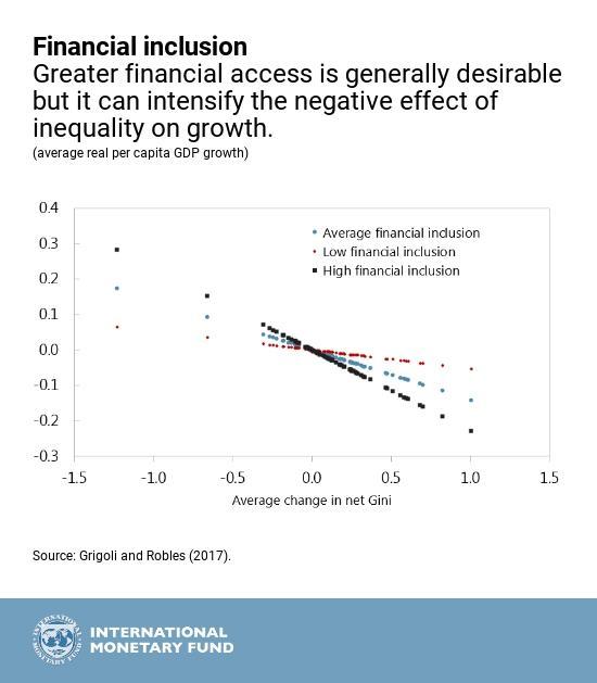 Link between gender inequality and economic