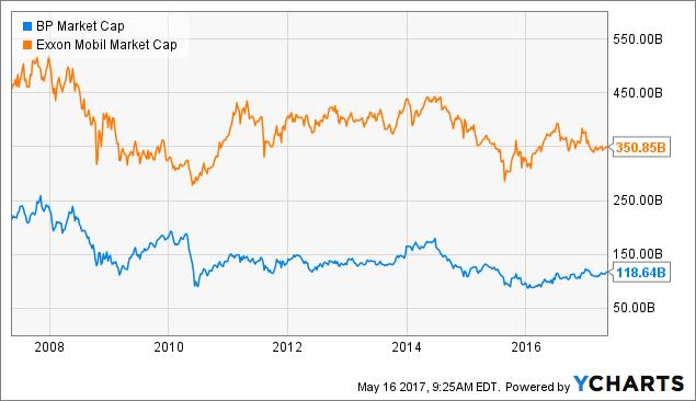 Free Online Investment Stock Portfolio Tracker Spreadsheet