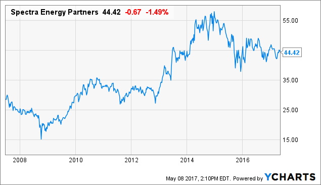 Our 10 favorite high yield dividend stocks seeking alpha - High div stocks ...
