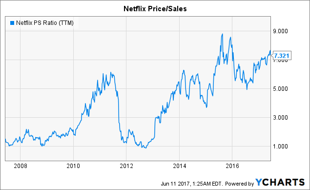 netflix  a great company but an overvalued stock
