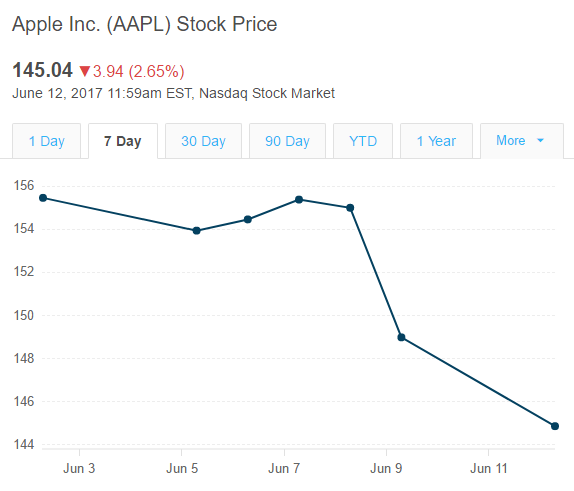 Aapl Quote: Is Apple's Selloff Justified? A DCF Analysis
