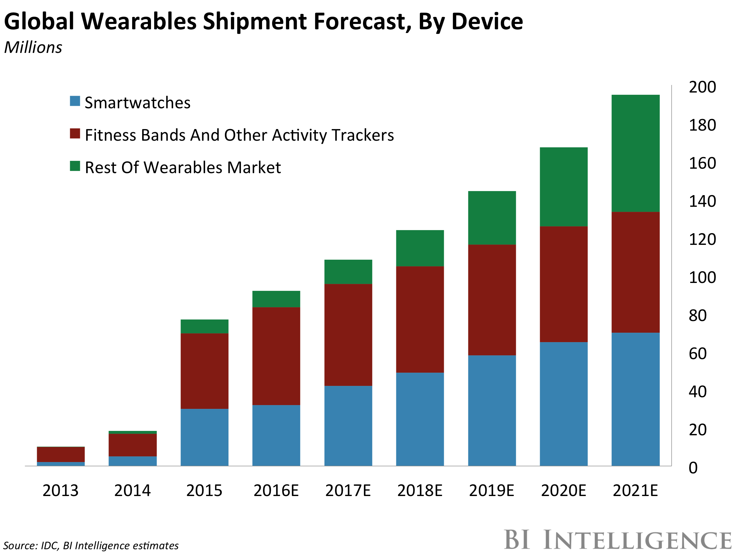 Apple And Fitbit Vie For Healthcare Market Seeking Alpha