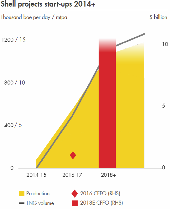 Rdsa Quote: Royal Dutch Shell: Get Paid 6.7% Plus A Possible 50
