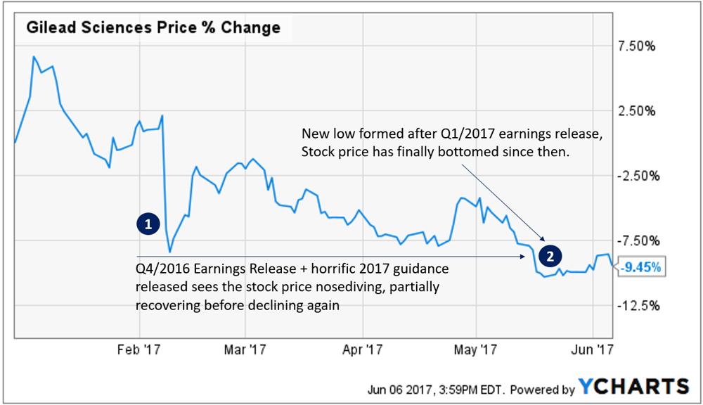 Gilead earnings date in Sydney