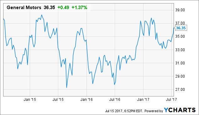 Why General Motors May Be A Great Long Term Investment
