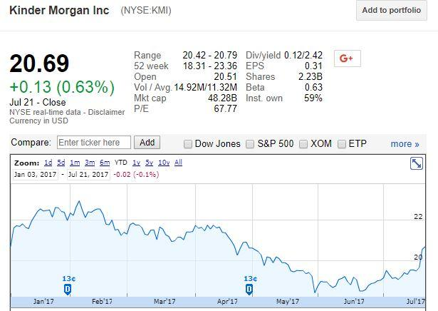 Kinder Morgan Inc Markets Like This Quarter Should You