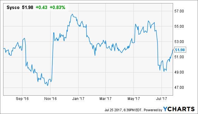 Sysco stock options