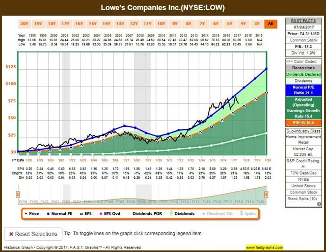 gdp graph for home depot vs lowes Cnbc's courtney reagan takes a look at how retailers home depot and lowe's fared in cnbc's pickup challenge.