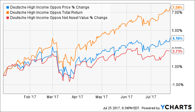 dws fund analysis See dws science and technology fund (ktcax) mutual fund ratings from all  the top fund analysts in one place see dws science and technology fund.