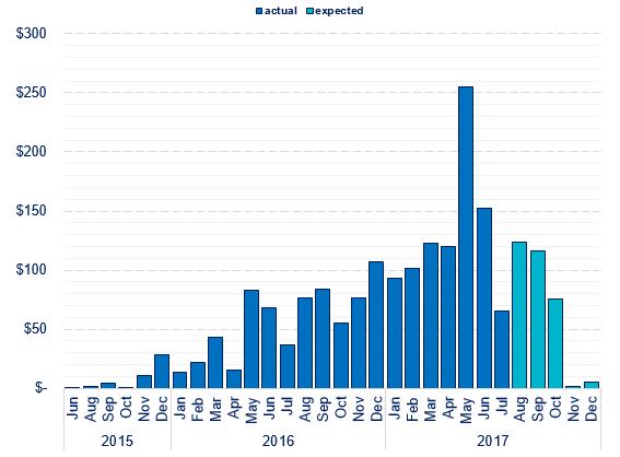 What is ex-dividend date in Brisbane