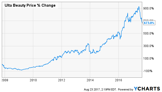 Ulta stock options