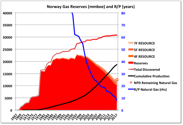 Norway forex reserves