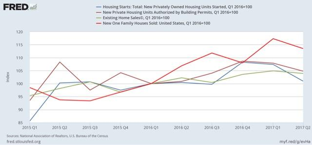 Consumer Durable Purchasing Houses And Cars Stalls