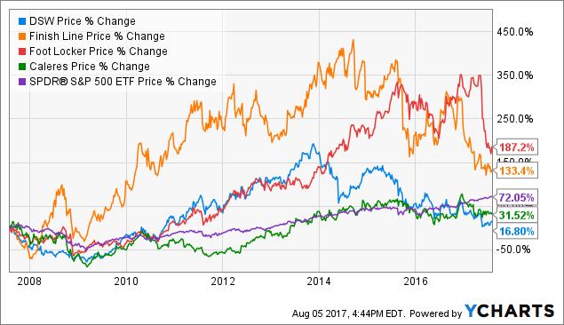 Dsw stock options