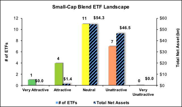 Best And Worst Q3'17: Small Cap Blend ETFs And Mutual ...