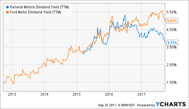 Why is gm outperforming ford ford motor company nyse f for Ford motor company stock dividends