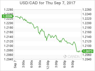 USD/CAD Canadian Dollar Higher Ahead Of Jobs Data | Seeking Alpha
