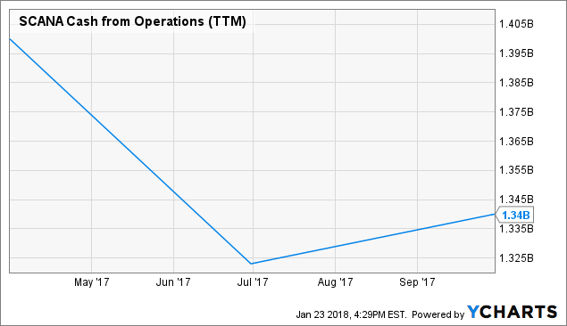 Dominion Energy Attractive At 6 Month Lows Dominion