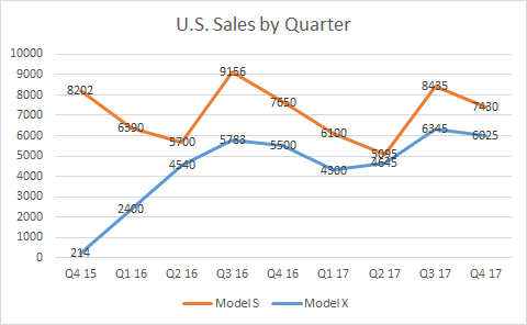 Tesla put options strategy