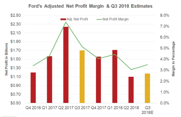 Ford Earnings What Comes Next Ford Motor Company Nyse