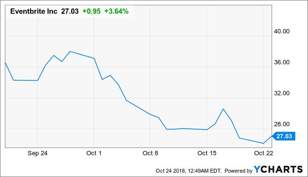 Eventbrite: Deep Dive Into A Terrific, Battered IPO