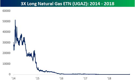 VelocityShares 3X Long Natural (UGAZ) Stock Price, Quote ...