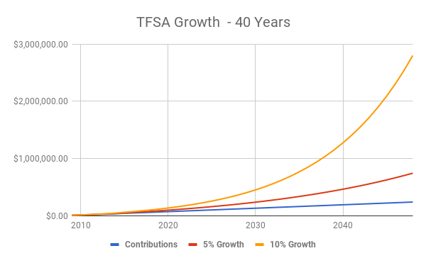2019 Tfsa Contribution Limit How Much Room Do I Have