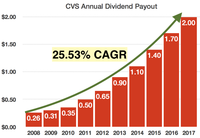 cvs health  the forgotten dividend growth stock