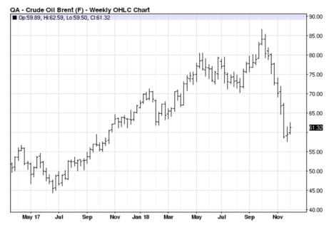 Da der Brent Oil ETF der Vereinigten Staaten die Zusammensetzung seiner Futures-Kontrakte ändern muss, wenn sich diese dem Verfalltag nähern, muss der Fonds seine Kontrakte durch den Verkauf der Terminkontrakte für Rohöl in der Nähe von die Brent-Rohöl-Futures-Kontrakte laufen im .