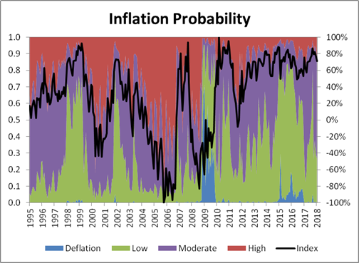 Reale Inflation