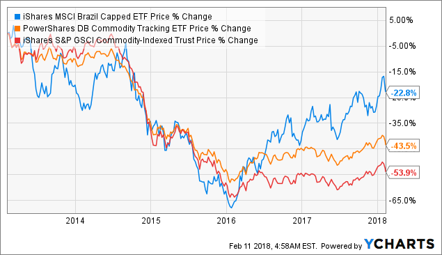 Looking Under The Hood Of The iShares MSCI Brazil Capped ETF - iShares MSCI Brazil Capped ETF ...
