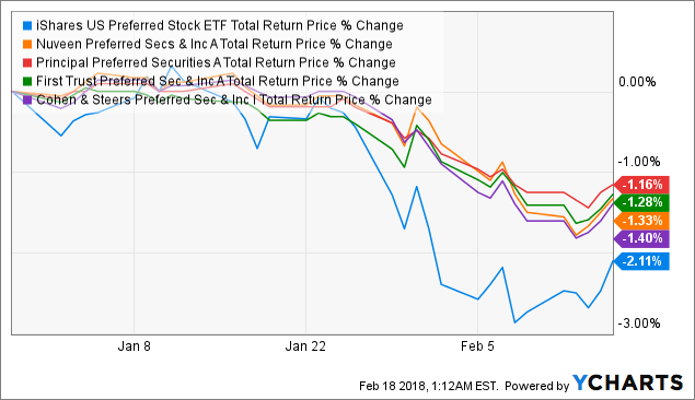 iShares U.S. Preferred Stock ETF - But Why? - iShares U.S. Preferred Stock ETF (NYSEARCA:PFF ...