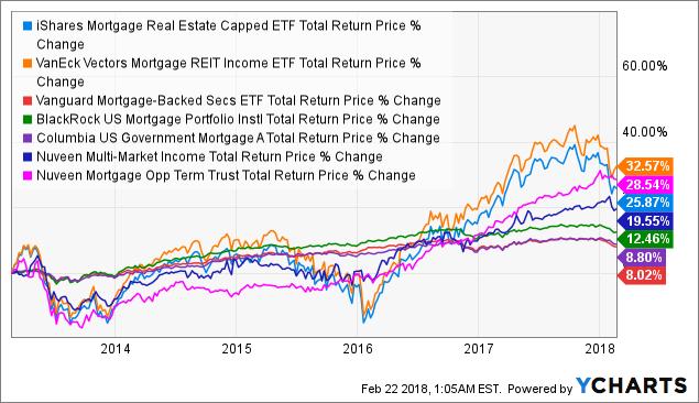 iShares Mortgage Real Estate ETF - Methodology Makes All The Difference - iShares Mortgage Real ...