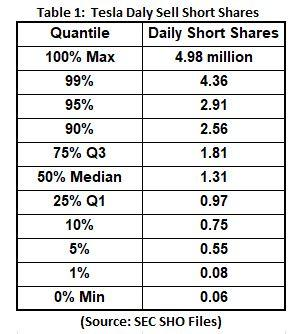 how to create summary for shorted stocks cra