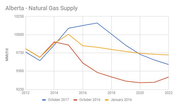 Short Natural Gas Etf