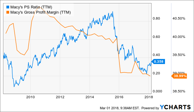 Macy's: A High-Yielding Dividend Stock On Sale - Macy's ...