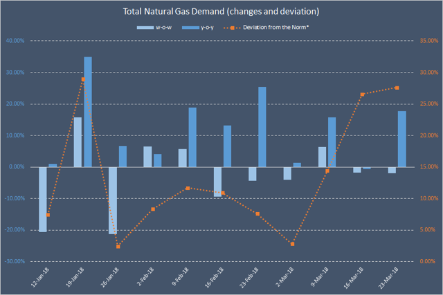 an analysis of the supply and demand for natural gas in illinois A using the data in the example show that the following supply and demand from econ 302 at university of illinois,  the supply and demand curves for natural gas.
