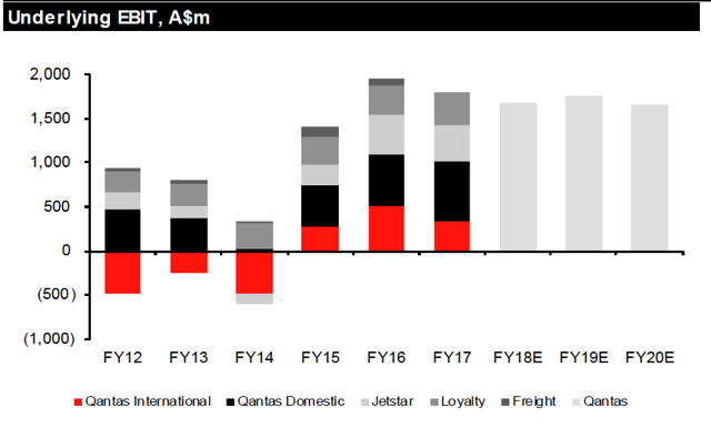 ASX:QAN - Qantas Airways Stock Price, News, & Analysis