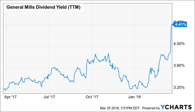 General Mills Stock Symbol Ex Dividend Reminder Winnebago