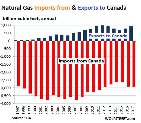 History Of Us Natural Gas Exports