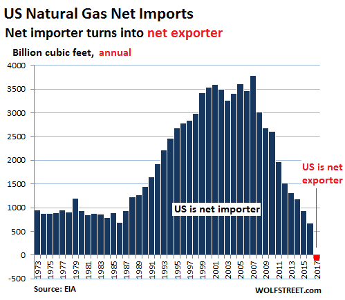 Eia Natural Gas Production History