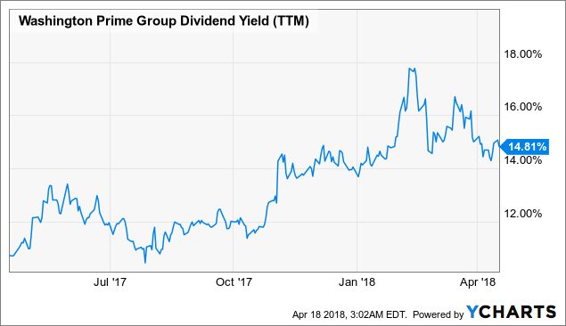 washington prime group dividend