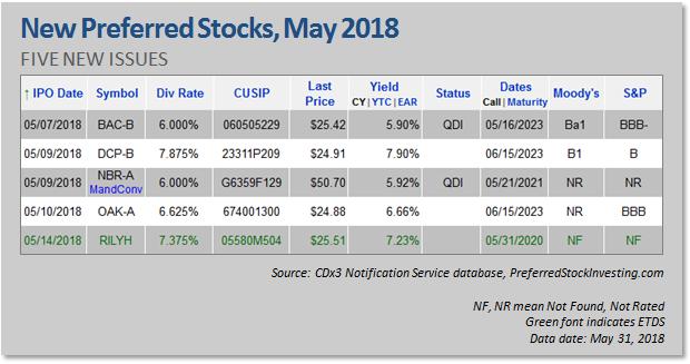 Pre ipo preferred stock