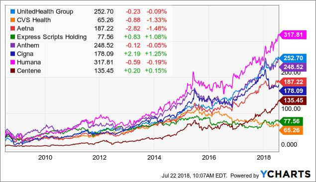 UnitedHealth Group: Buy Or Sell? - UnitedHealth Group ...