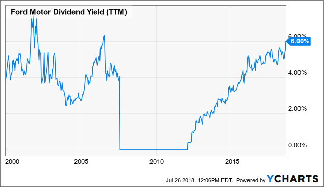 ford motor company stock dividend